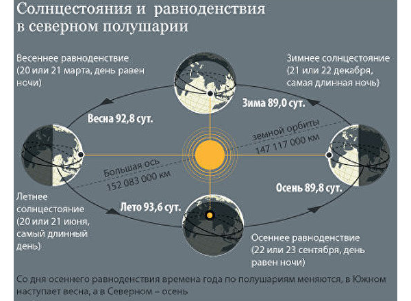 Солнцестояние и равноденствие